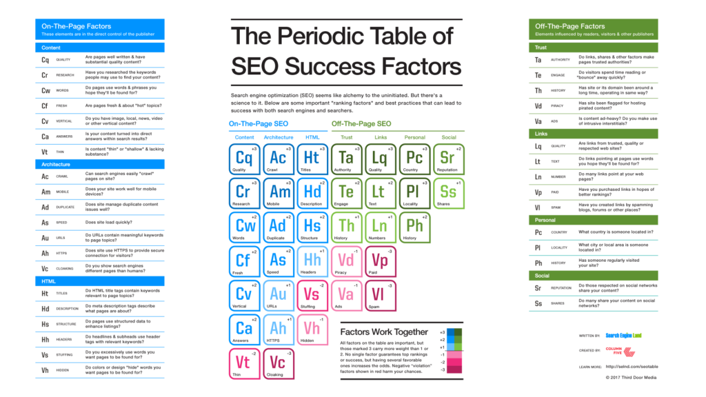 Help us update the Periodic Table of SEO Success Factors